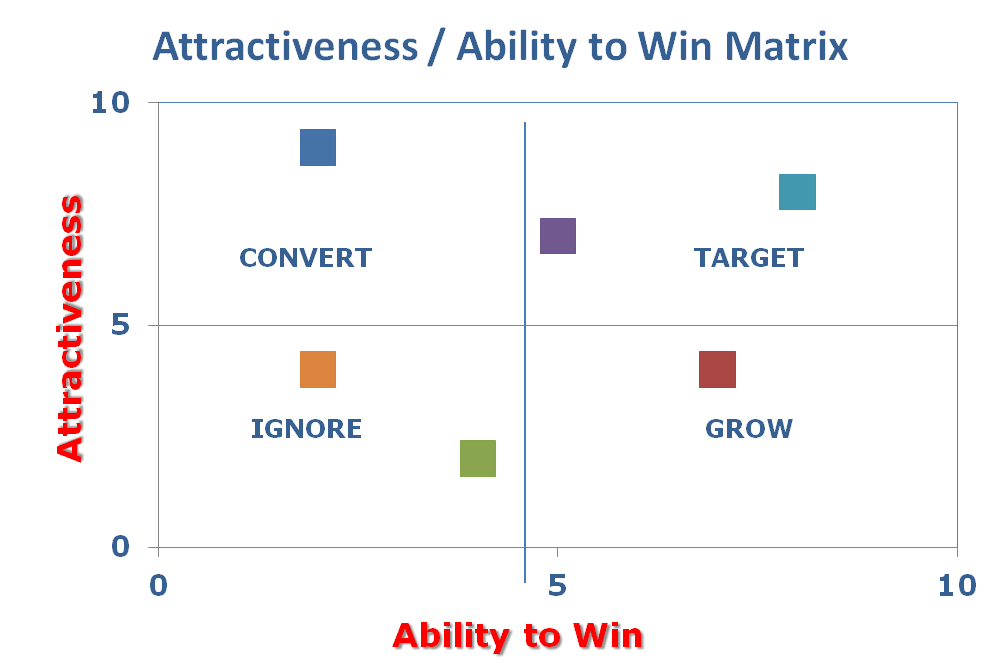 pepsico 9 cell industry attractiveness matrix Home / study / business / operations management / operations management questions and answers / what does a 9-cell industry attractiveness/business strength matrix displaying pepsico's  question : what does a 9-cell industry attractiveness/business strength matrix displaying pepsico's business.