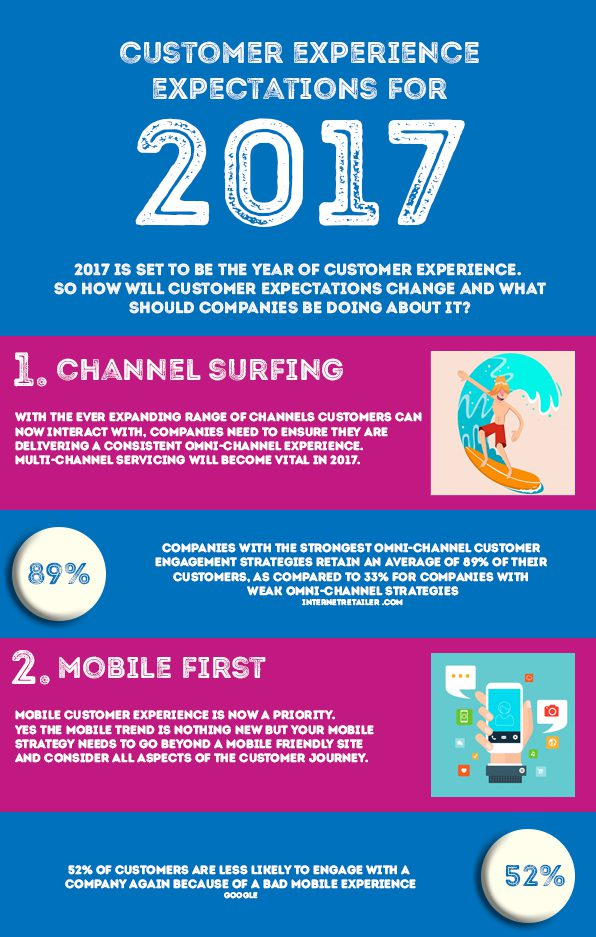 Marketing infographic of customer experience