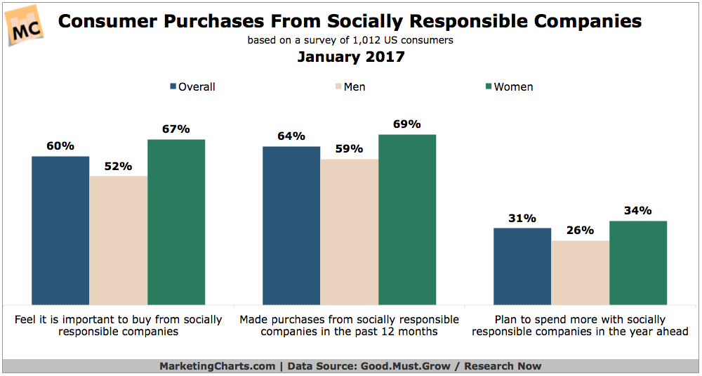 Customers are interested in CSR