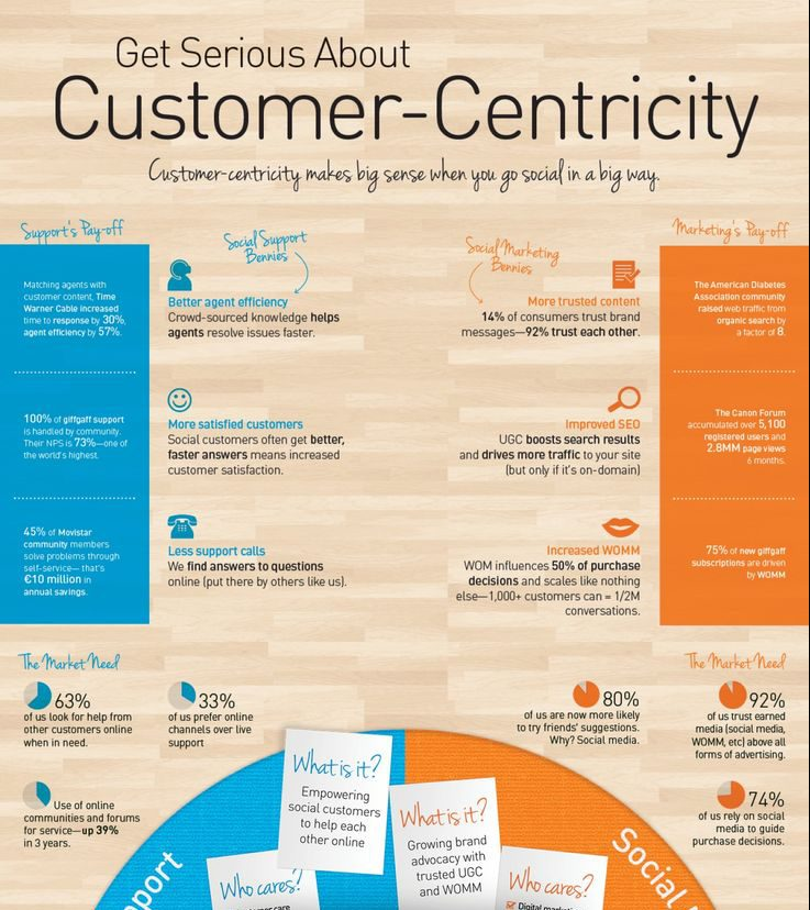 Marketing infographic on the importance of customer centricity