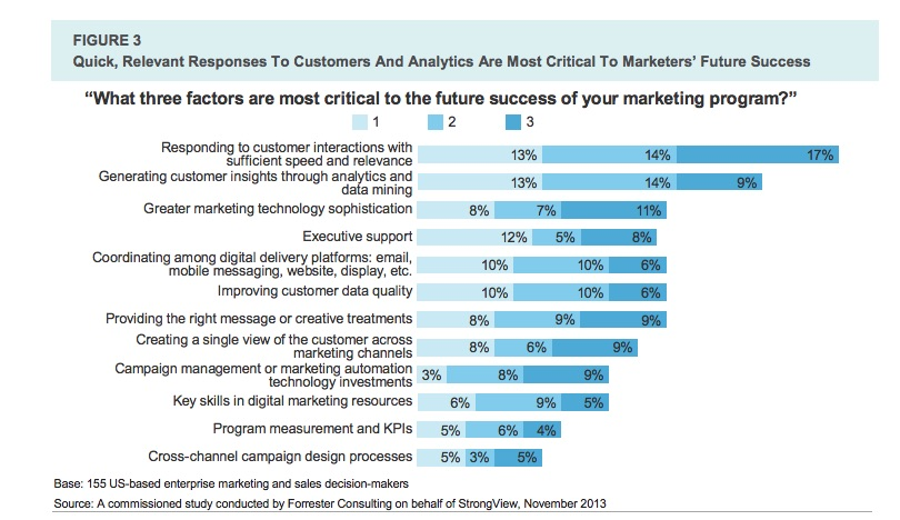 Top 3 critical factors to marketing program success