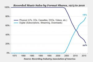 Music trends on and offline