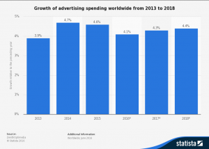 Trends in ad spend