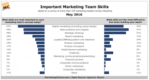 Marketing team skills needed