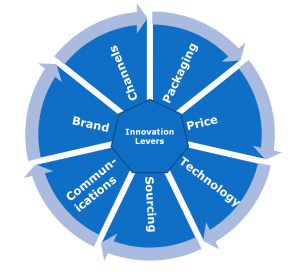 successful innovations come from using multiple levers