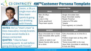 4W Customer persona template for developing actionable insights
