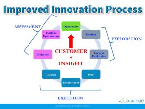 New process to innovate successfully