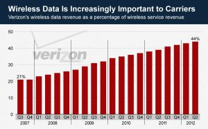 Verizon data revenue