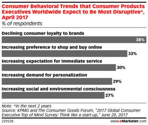 Smart marketing can counter declining customer loyalty