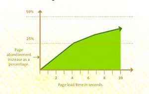 Smart customers don't wait for sites to load
