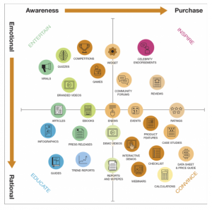 Content marketing infographic matrix
