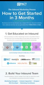 inbound marketing processupdated e